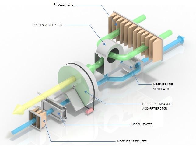 Adsorption Dehumidifier Dutch Blower Luchtbehandelingskasten